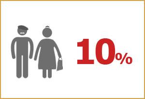 Anek Lines 2014 –Nachlass für Senioren
