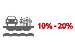 Ventouris Ferries 2016 – 10% – 20% Deckangebot